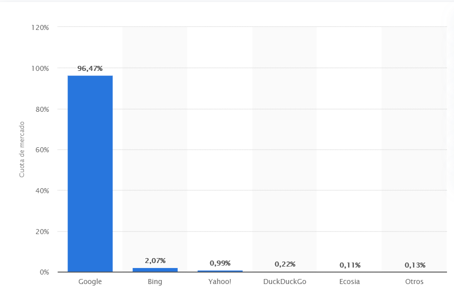 Estadísticas Seo de google